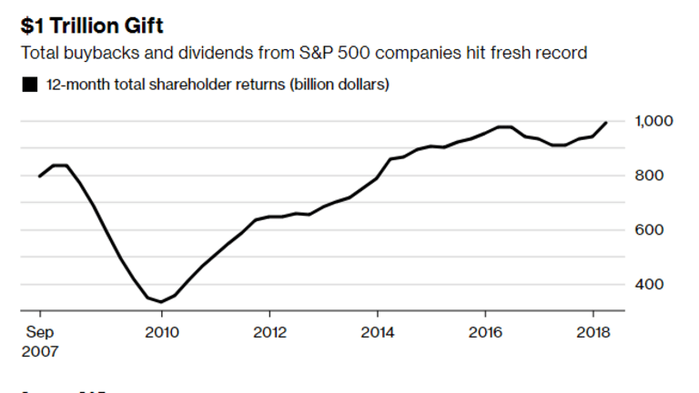 Buybacks and Dividends On Record $Trillion Pace