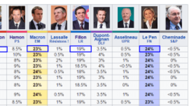 Two Critical Factors in French Election: Sureness and Abstentions