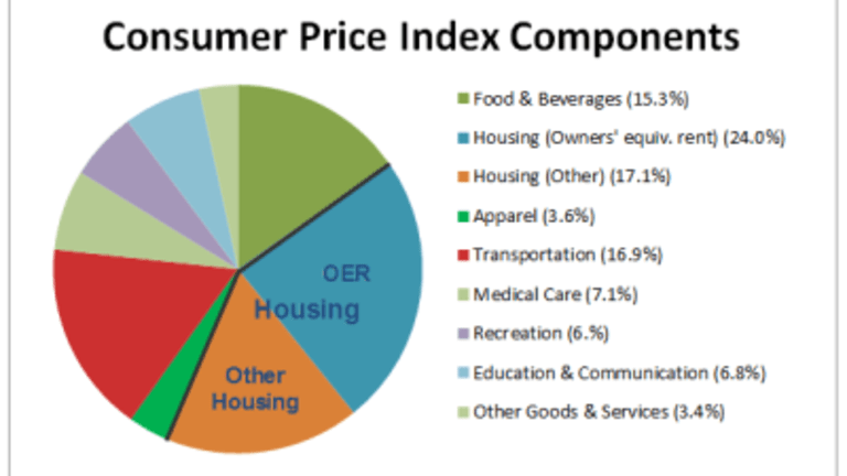 Dissecting the Fed-Sponsored Housing Bubble; HPI-CPI Revisited; Real Housing Prices
