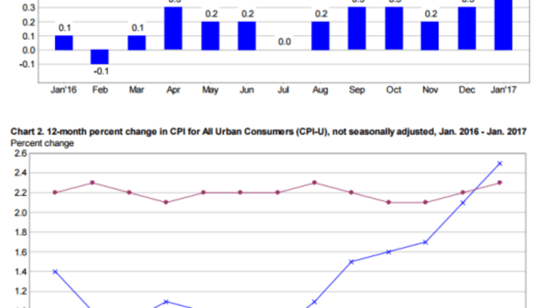 CPI Jumps Most Since February 2013 on Energy: Did Gasoline Prices Really Rise 7.8% in January?