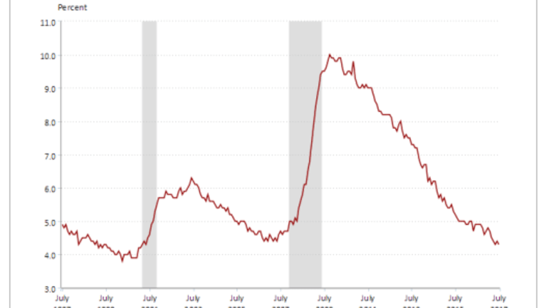 Art of the July Part-Time Work Jumps by 393,000; Full-Time Employment Down 54,000