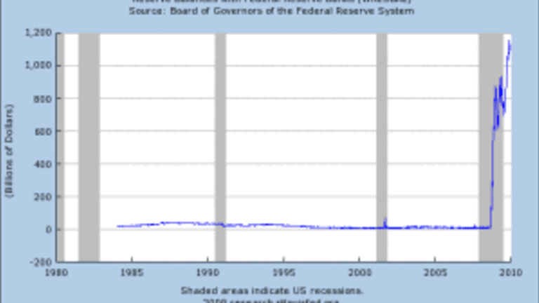 Fictional Reserve Lending And The Myth Of Excess Reserves