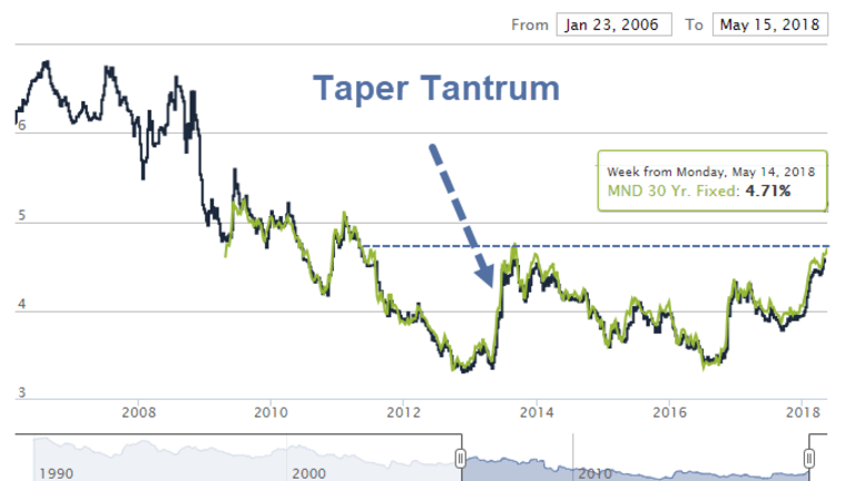 """Mortgage Rates Highest Since 2013 Taper Tantrum: """"It's Not a Drill, It's Panic"""""""