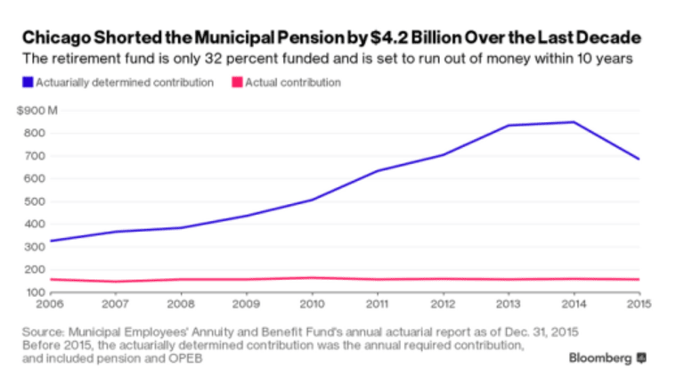 Chicago Pension Liabilities Jump 168%, Understated by $11.5 Billion