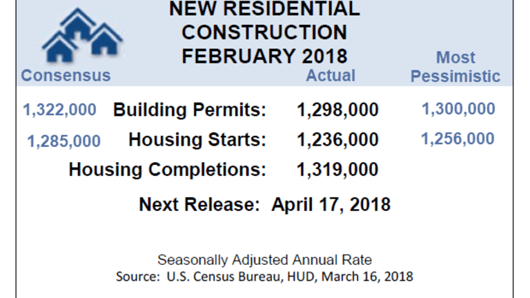 Housing Starts and Permits Well Below Most Pessimistic Estimates