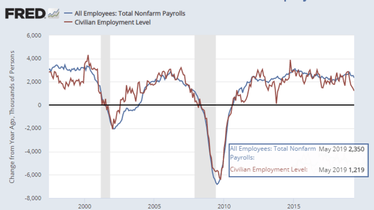 Discrepancy Between Jobs and Employment Persists: Expect More Negative Revisions