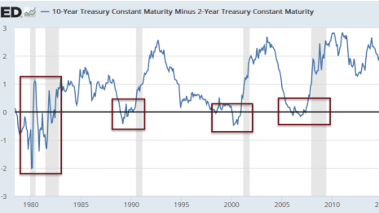 Reader Questions on Yield Curve Inversions as a Recession Indicator