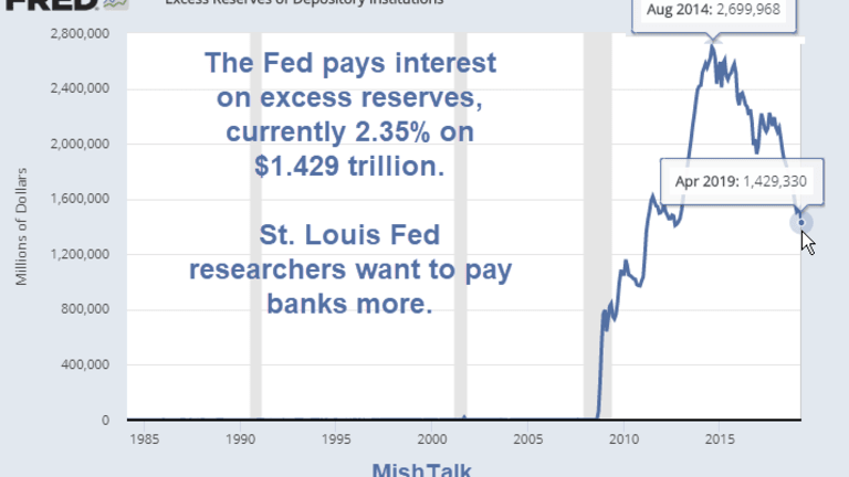 St Louis Fed Promotes Still More Free Money For Banks (And Hiding It All)