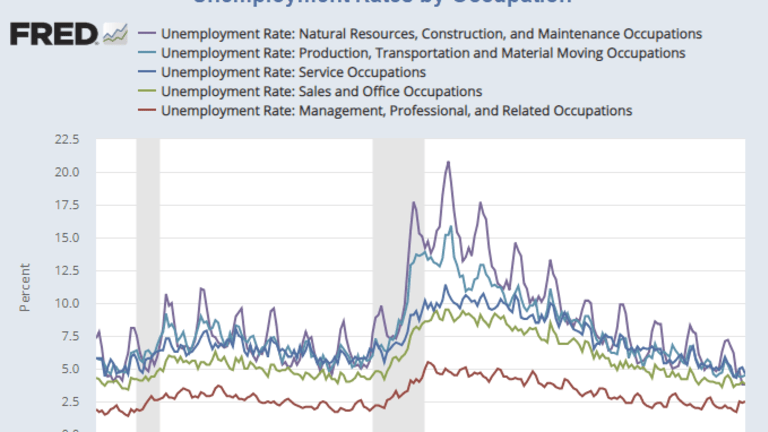 Unemployment Rates by Occupation