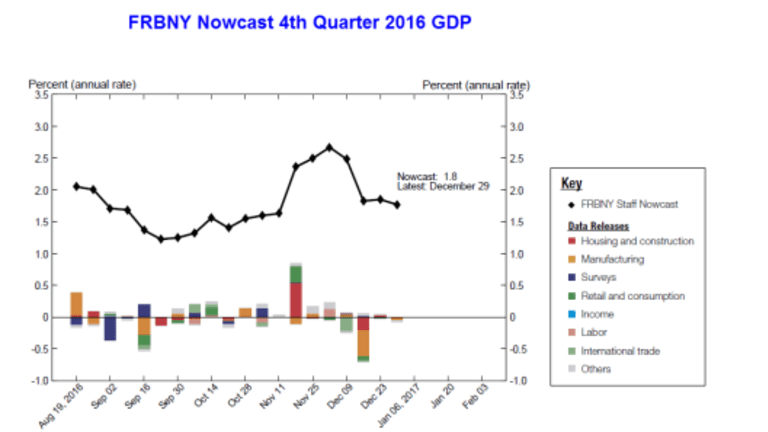 Nowcast 4th Quarter 2016 and 1st Quarter 2017 Forecasts Dip Slightly: Three Hikes in 2017?