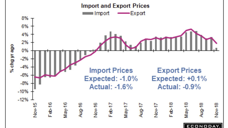 Import and Export Prices Plunge