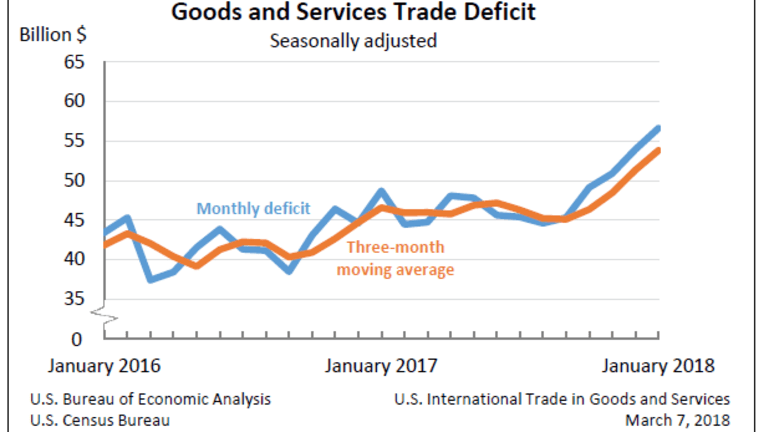 Trade Gap Widens More Than Expected: Expect More Trump Howls