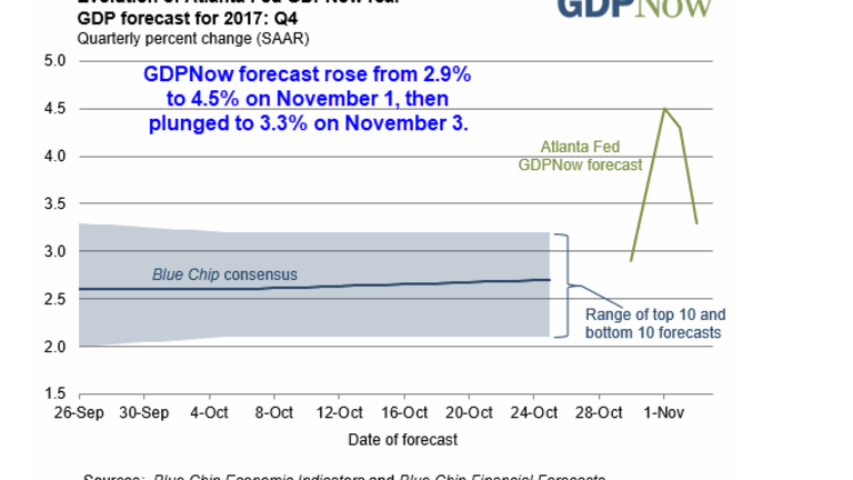 Email From Pat Higgins On the Dynamic Factor Volatility of GDPNow