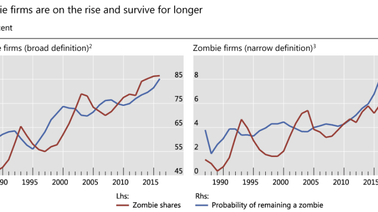 Zombification Perfected: Negative Yield Junk Bonds Take Hold in Europe