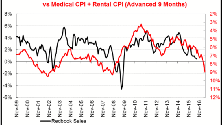 Diving Into the Medical CPI: Are Your Medical Expenses Up Only 5% from Year Ago?