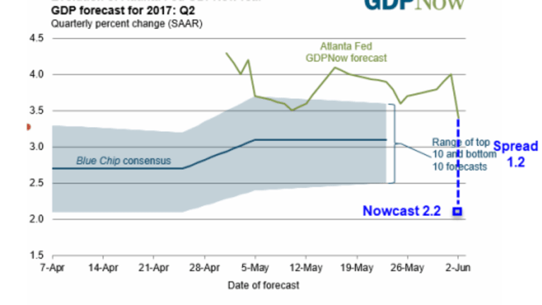 Investigating Curious Anomalies in GDPNow and Nowcast GDP Estimates