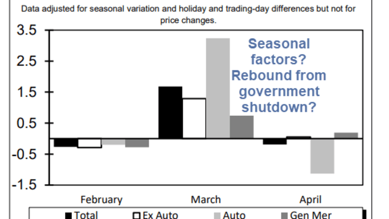 Retail Sales Unexpectedly Decline: Average Growth Rate for 6 Months is 0%