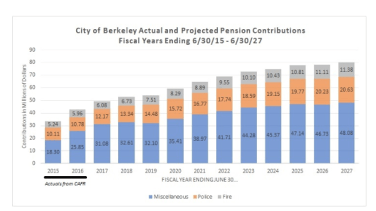 Required Pension Contributions of California Cities Will Double in Five Years says Policy Institute.
