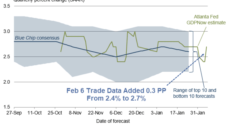 GDPNow and Nowcast Head in Opposite Directions on Trade Data: Pot Shot Coming Up