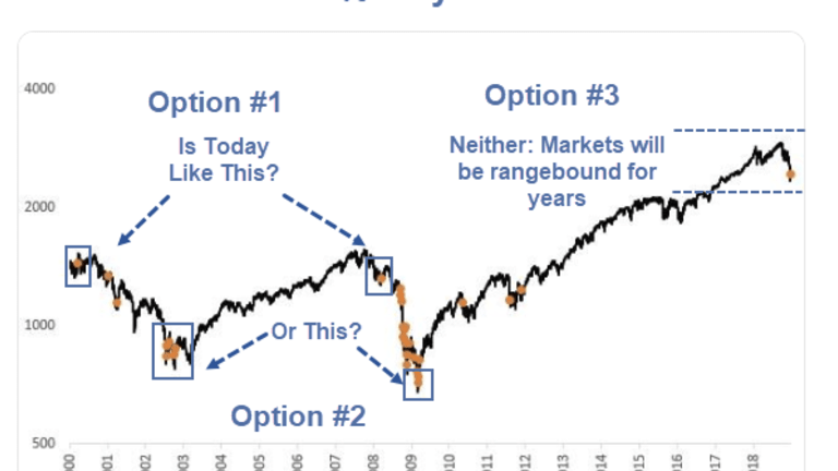S&P 500 4% Rally Days Since 2000: Question of the Day