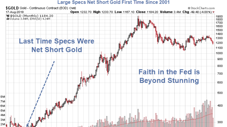 Large Specs Net Short Gold First Time Since 2001: Buckle Up!