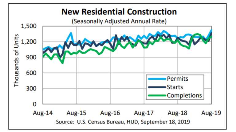 Housing Starts Jump 12.3%, Permits 7.7%, Completions, 2.4%