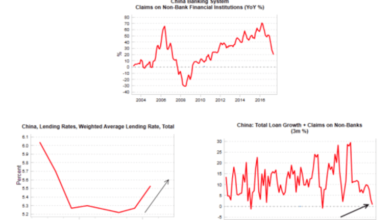 """Financial """"Collateral Damage"""" Highlights China's and Fed's Impossible Task"""