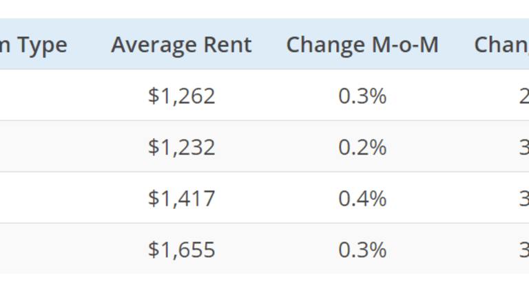 National Average Rents Up 2.5% From Year Ago