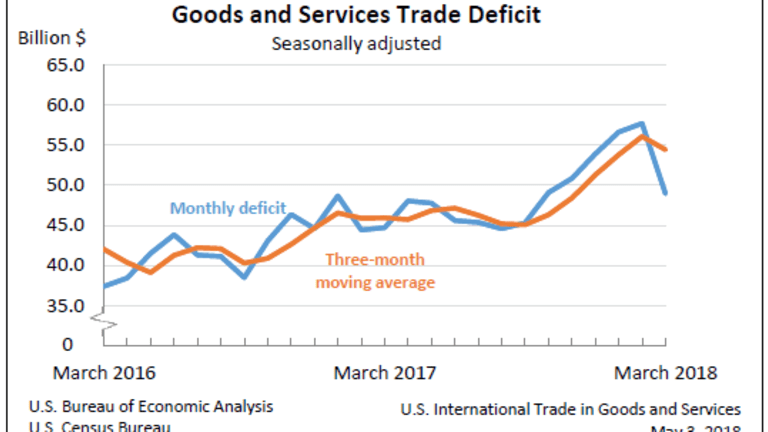 Trade Deficit in Goods and Services Declines 15.2% as Imports Dive