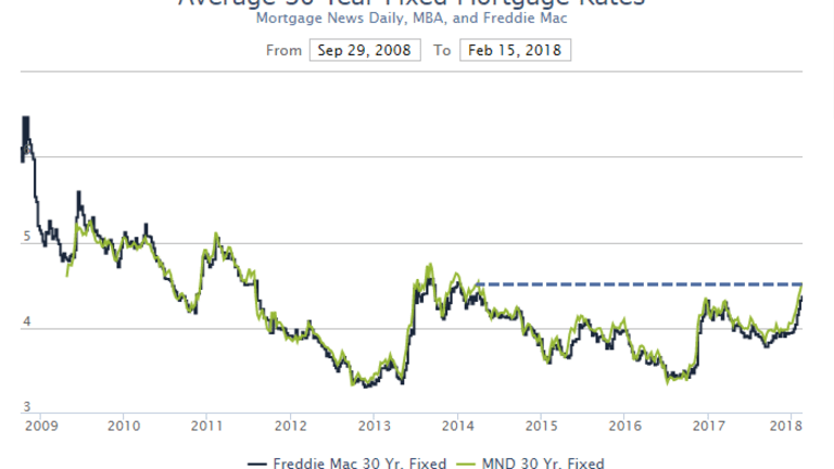 Mortgage Rates Highest in Nearly Four Years
