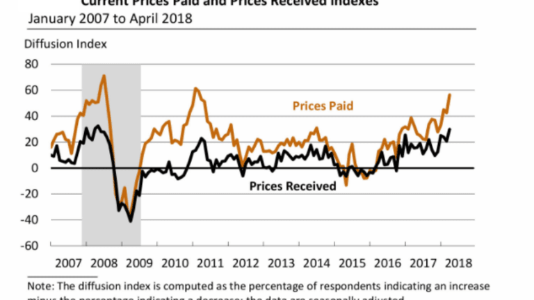 Philly Fed Prices Paid Index Jumps to 59, Up From 44