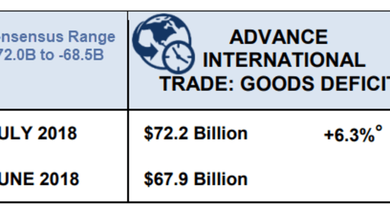 Trade Deficit Widens 6.3% to $72.2 Billion, Worse than Expected
