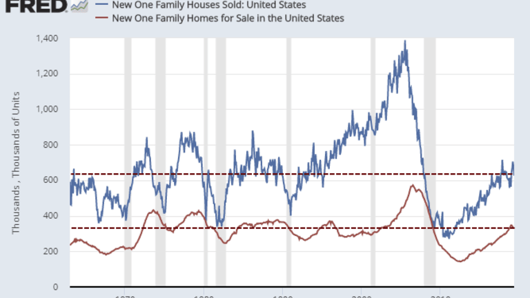 New Home Sales Plunge 35.9% in the West, 7.8% Overall, Prices Down 8.1%