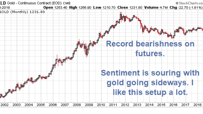Gold Bears Press Bets in Record Numbers