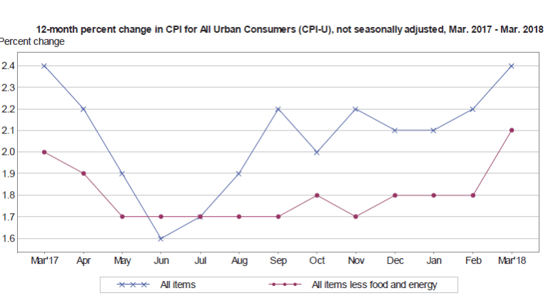 CPI Month-Over-Month -0.1 Percent, Year-Over-Year +2.4 Percent