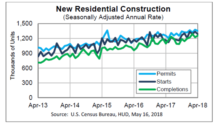 Housing Starts Retreat 3.7% in April, March Revised Higher