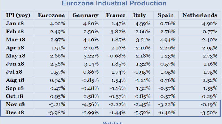 Eurozone Recession: Right Here, Right Now!