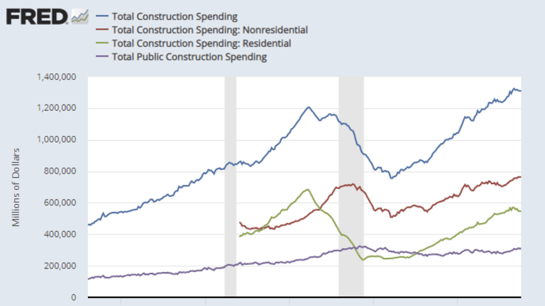 Construction Spending Declines Third Consecutive Month