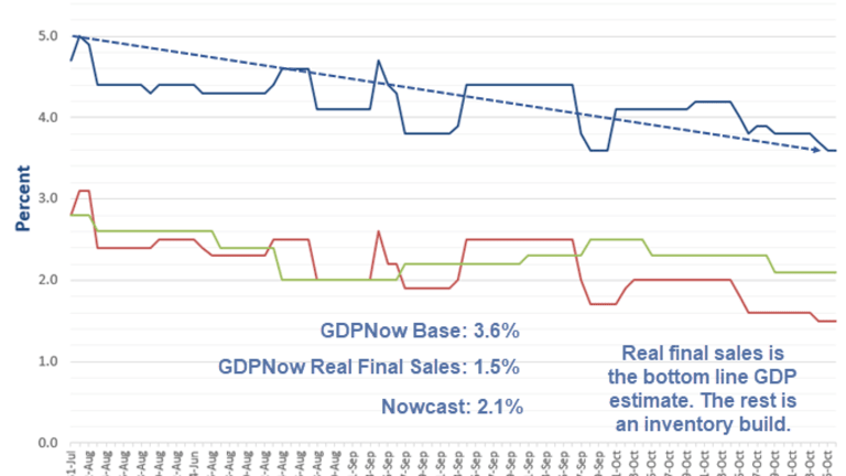 Final GDP Estimates for GDPNow and Nowcast Tick Lower
