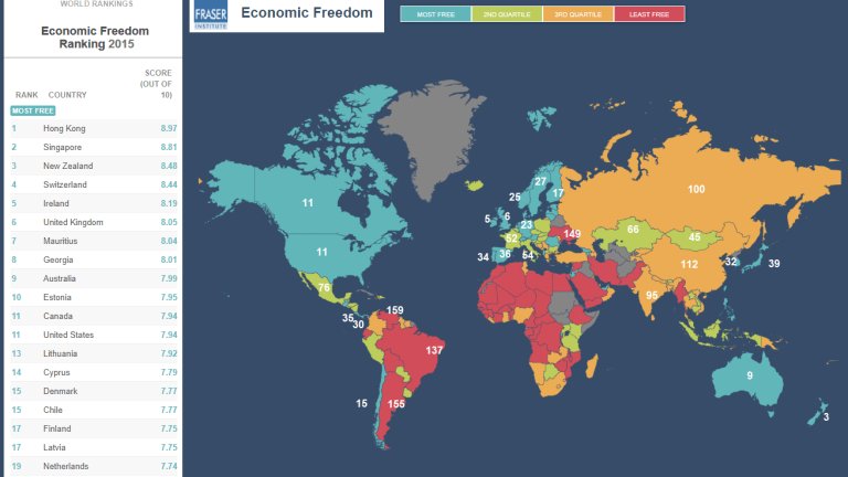 Economic Freedom: Best and Worst Countries, US Timeline History