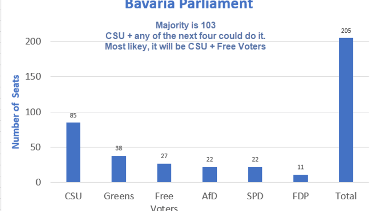Bavaria Final Math: Look for a CSU Plus Free Voters Coalition