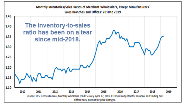 Wholesale Inventories Rise Slightly Following Big Jumps in December and January