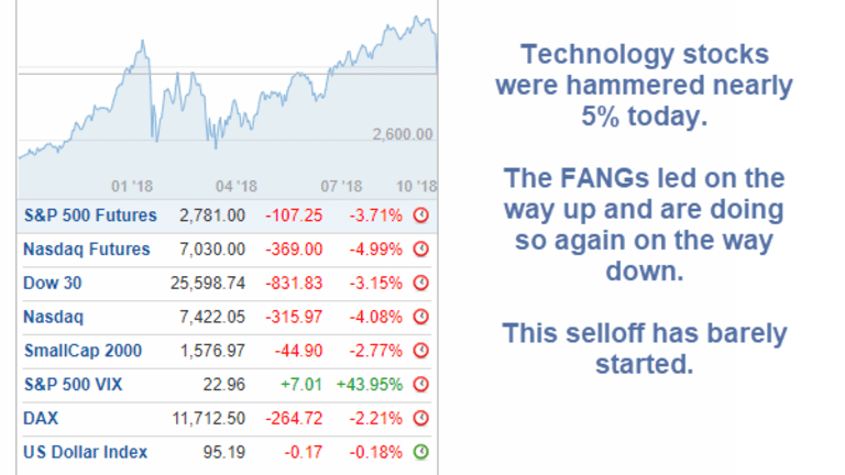 Nasdaq Down 5%, DOW and S&P Down Over 3%: Just a Start