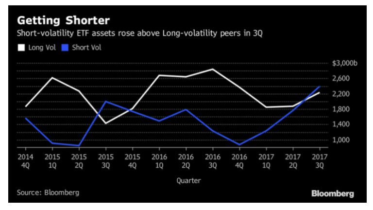 Expect a Volatile Future: Short-Volatility Funds Flooded With Cash