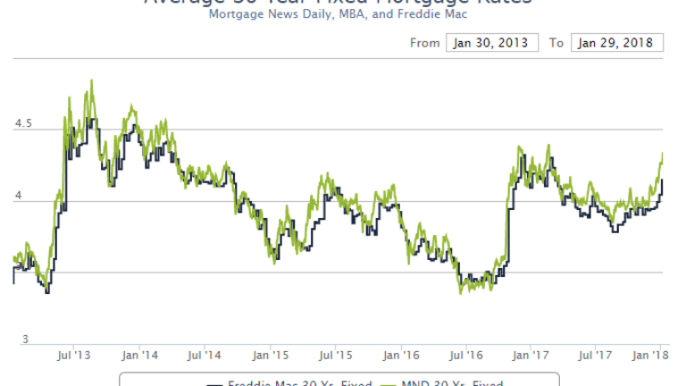 """""""This Isn't a Drill"""" Mortgage Rates Hit Highest Level Since May 2014"""