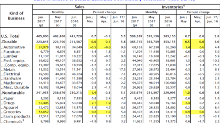 Wholesale Sales and Inventories Jump: Drugs, Groceries Lead the Way