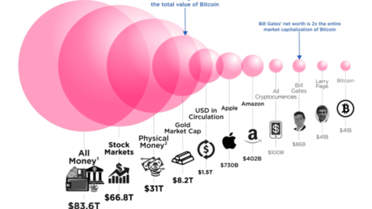 Bitcoin in Perspective: Bill Gates Worth More, Gold 200 Times More