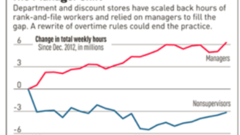 Discount and Department Stores Boost Manager Ranks by 46% in Two Years, Hours Up 88%