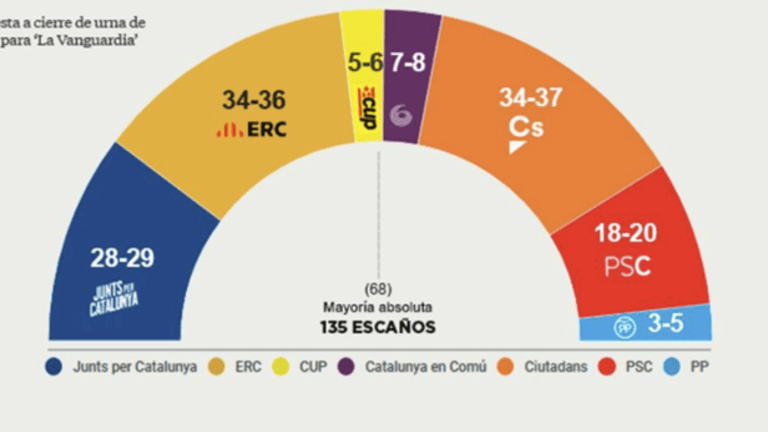 Catalonia Si: Separatists Take Slim Lead in Early Poll