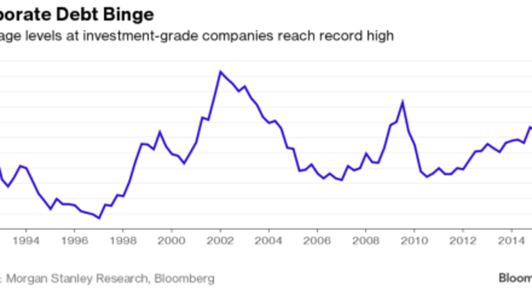 """Fed Like a """"Cowardly Scarecrow"""" as Corporate Debt Bubble Expands"""